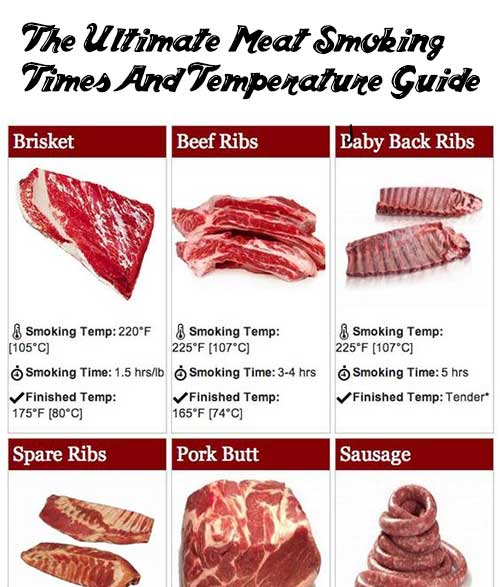 the ultimate meat smoking times and temperature guide mental scoop IEEE ICME IEEE ICME